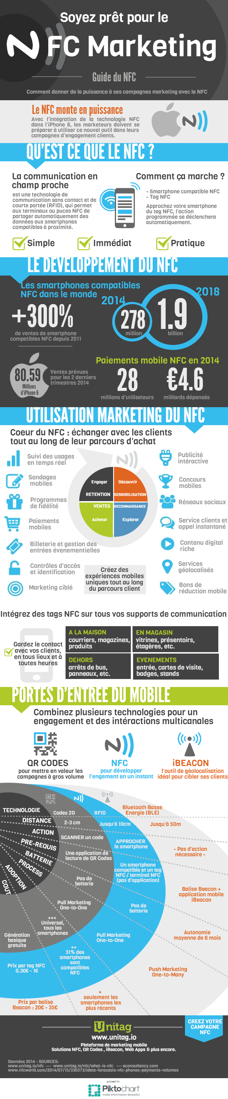 NFC_Infographic_Unitag (1)