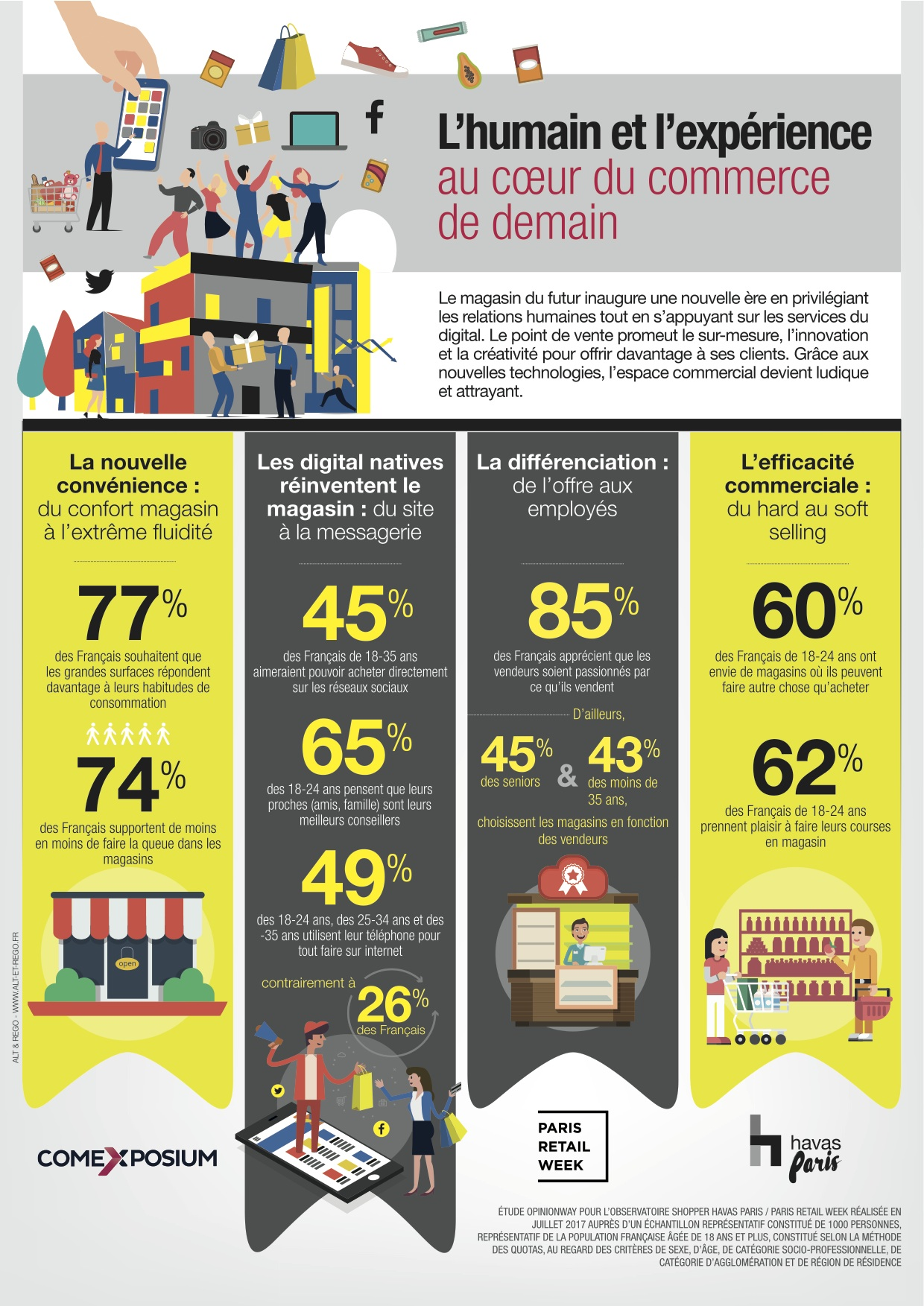 Paris Retail Week - infographie